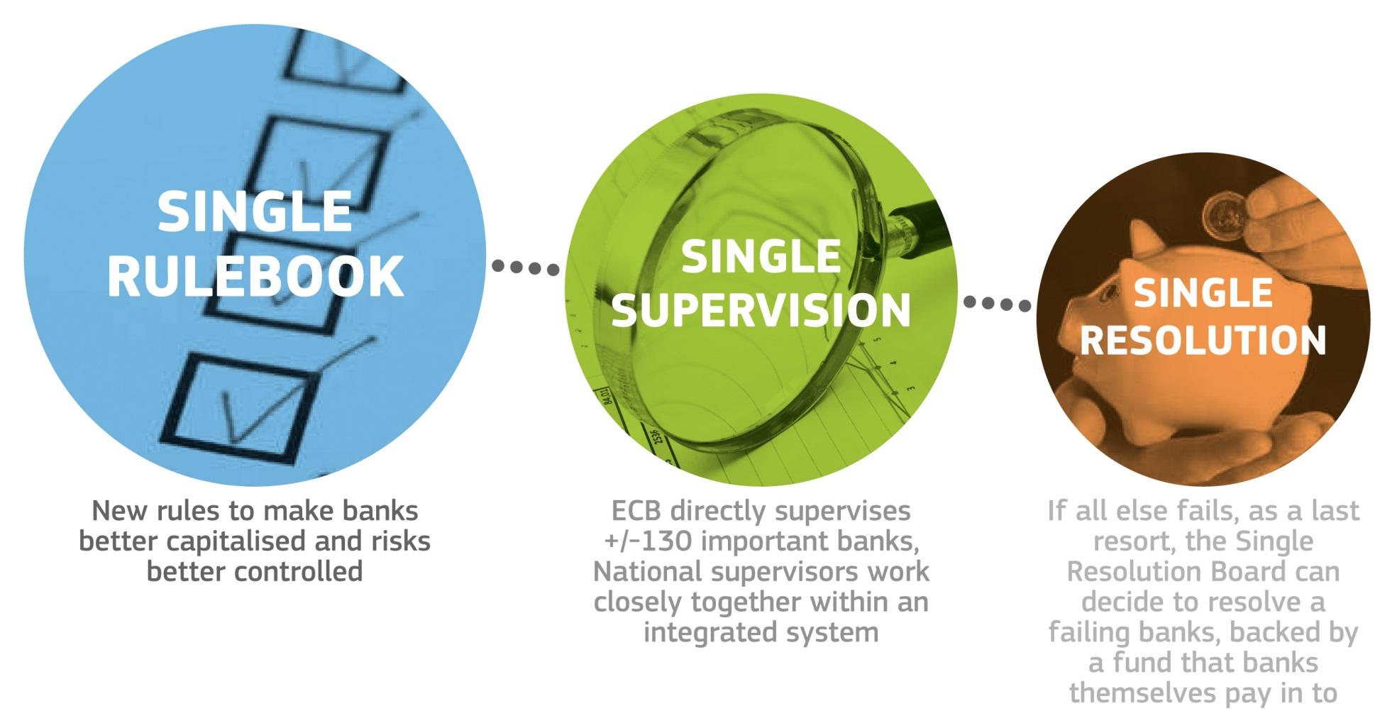 Bail-in: in caso di fallimento di una banca, a rischio i conti delle imprese